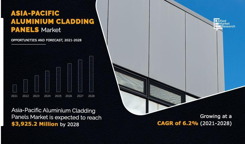 Asia-Pacific Aluminum Cladding Panels Market