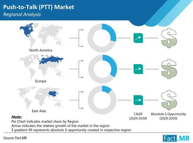 Advance Push-to-Talk (PTT) Market