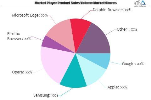 Mobile Browser Market