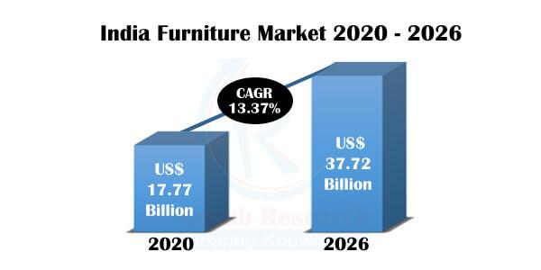 As anticipated, the India Furniture Industry Growth will be a double-digit CAGR of 13.37% during 2020-2026.