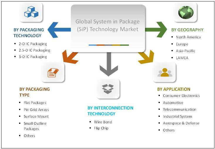 System in Package (SiP) Technology Market Segments, Share,