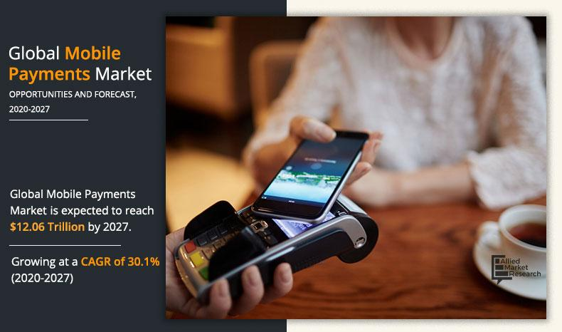 Mobile Payment Market Future Scope Demands and Projected