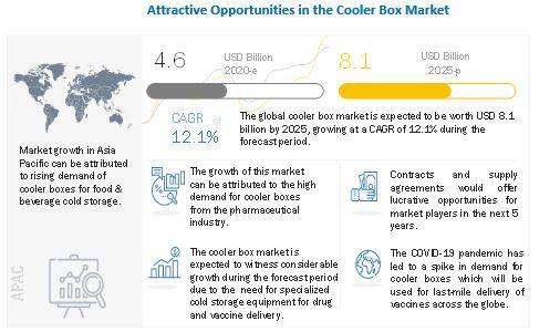 Cooler Box Market - Key Players in the market are Sonoco