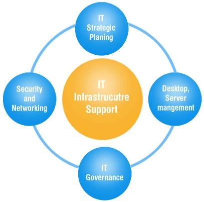Find out the Premium Insight of Global IT Infrastructure