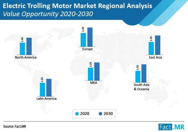 Bow Mount Electric Trolling Motors Market