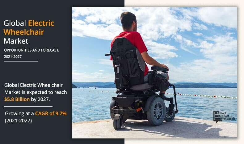 Global Electric Wheelchair Market Expected to Reach $5.8