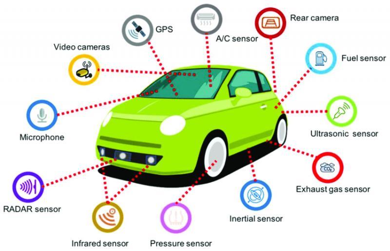 global automotive motors market