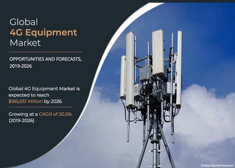 4G Equipment Market 2021 Growth Drivers, Regional Outlook,
