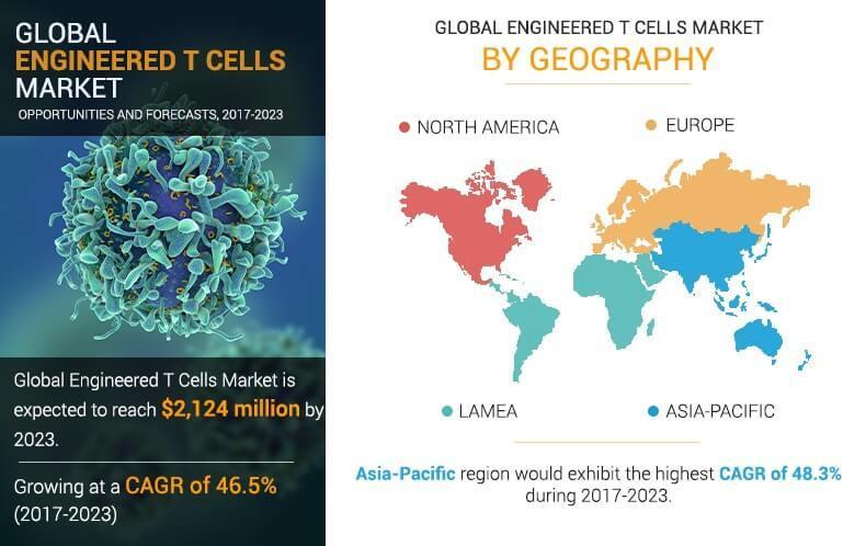 Engineered T-Cells Market