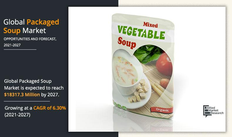 Packaged Soup Market