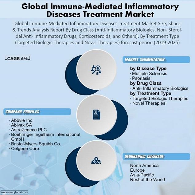 Global Immune-Mediated Inflammatory Diseases Treatment