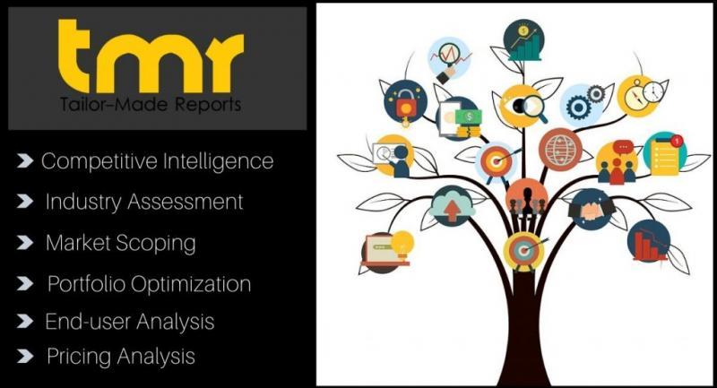 Virtual Sensor Market Scope, Segmentation, Development