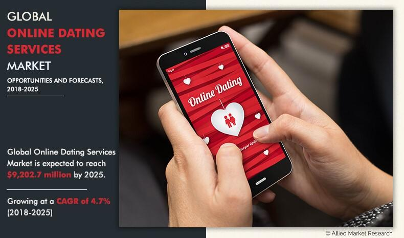 Global Online Dating Services Market Expected to Reach $ 9,202.7