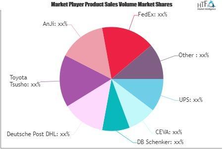 Automotive Spare Parts Logistics Market