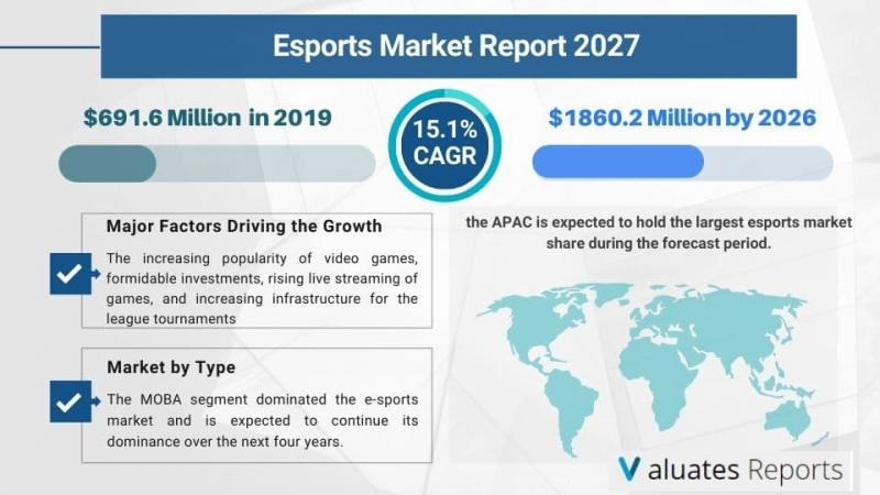 Esports Market Size to reach $1860.2 Million by 2026 | Valuates