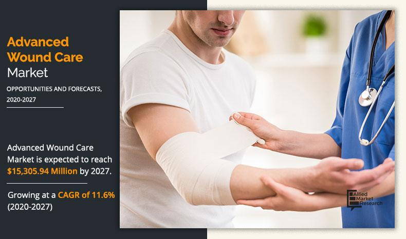 Advanced Wound Care Market latest industry trends 2021 Outlook,
