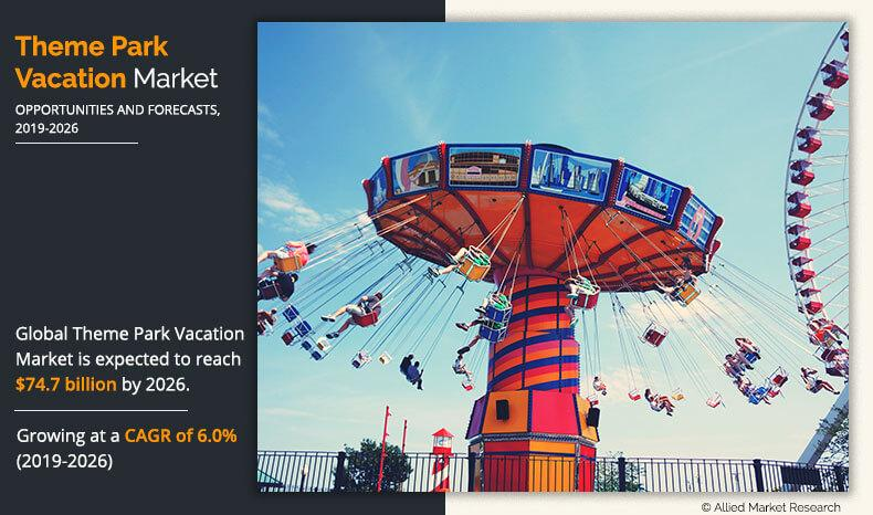 Theme Park Vacation Market is projected to reach $74.7 billion