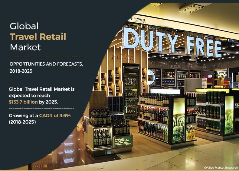 Global Travel Retail Market Expected to Reach $153.7 Billion