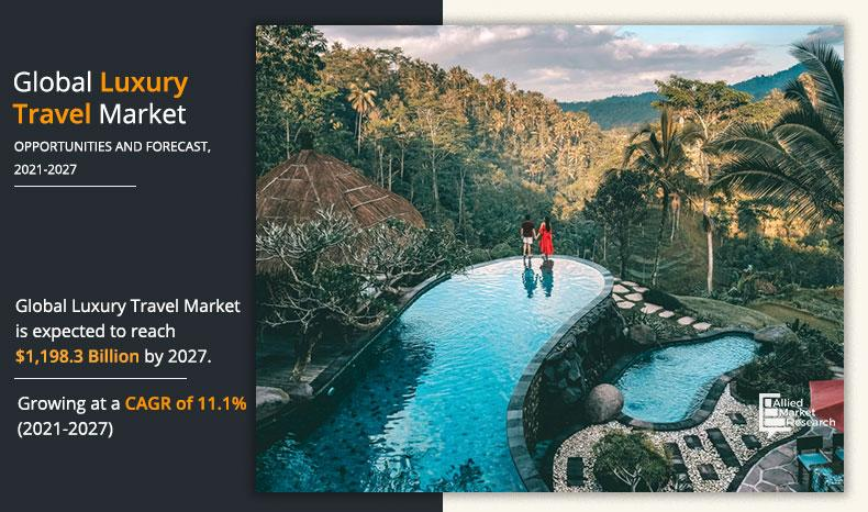 Luxury travel market is projected to reach $ 1,198,380.7 million