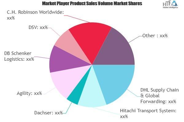 Logistics Services 4PL Market