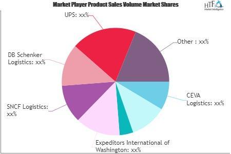 3PL (Third Party Logistics) Market