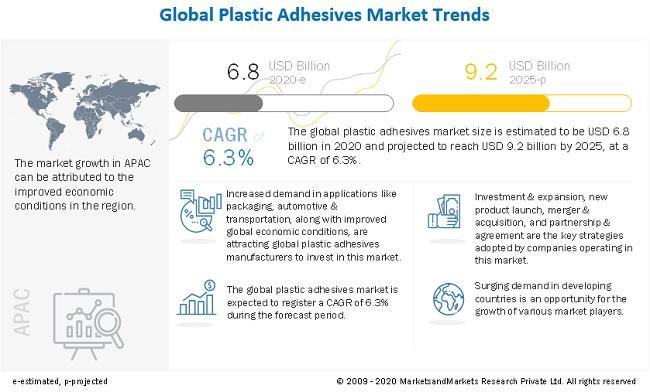 Plastic Adhesives Market : Henkel AG (Germany), H.B. Fuller (US)