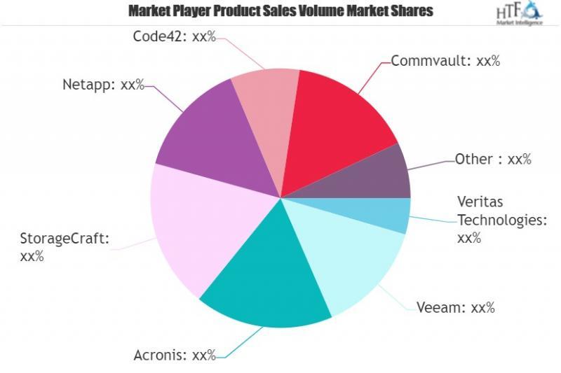 Data Backup Software Market