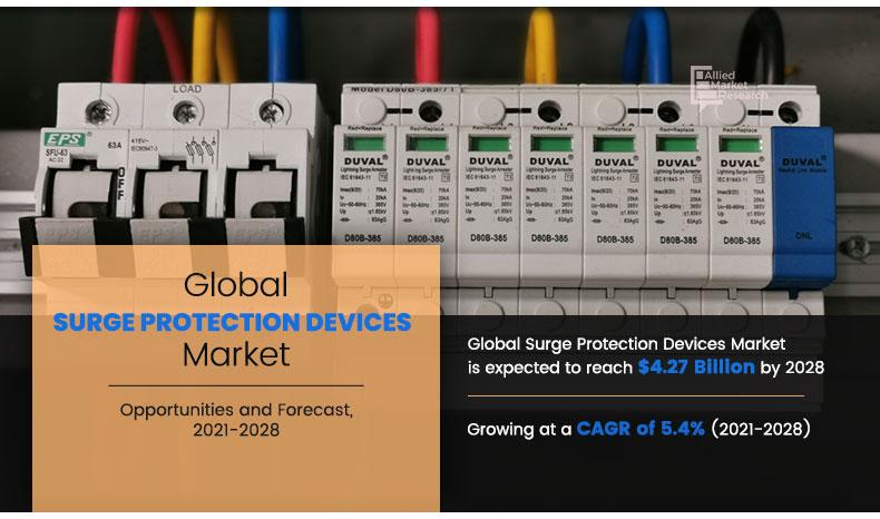 Surge Protection Devices Market 2021 Size, Share, Growth