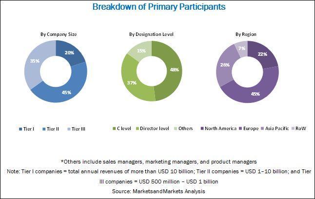 Data Catalog Market