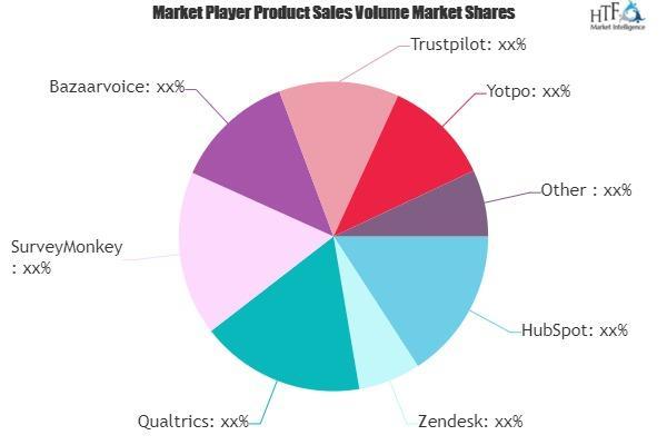 Customer Feedback Software Market