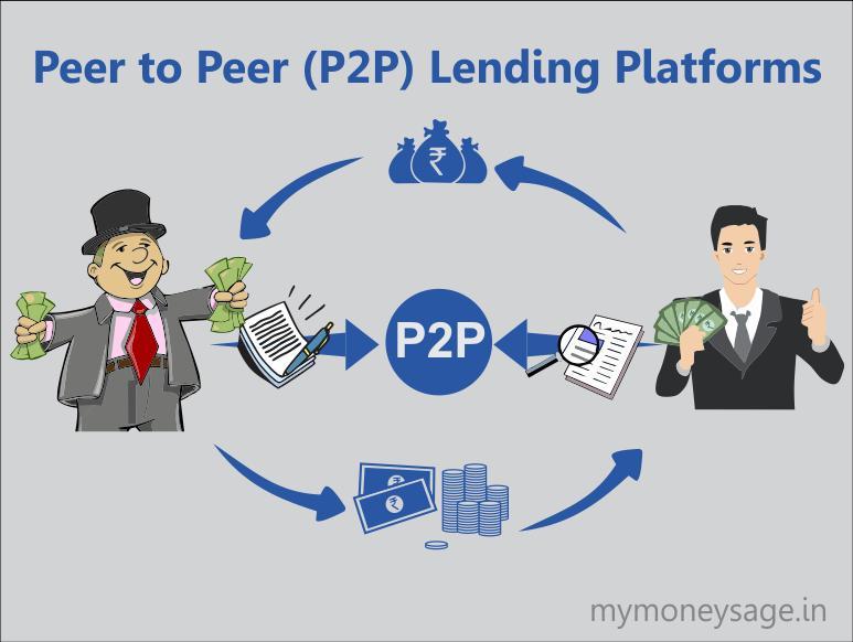 Peer-to-peer Lending Platforms Market Competitive Landscape