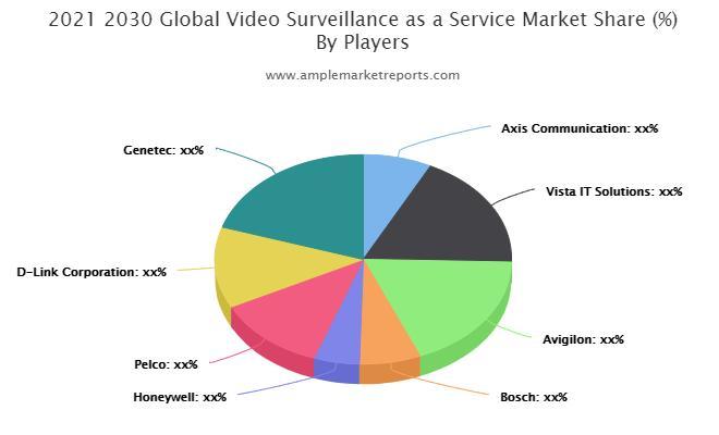 Video Surveillance as a Service Market