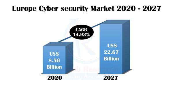 European Cyber Security Market Size will grow with a CAGR of 14.93% during 2020-2027.