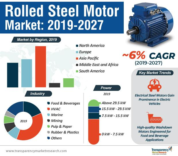 Japan industry statistics of Rolled Steel Motor Trends,Top
