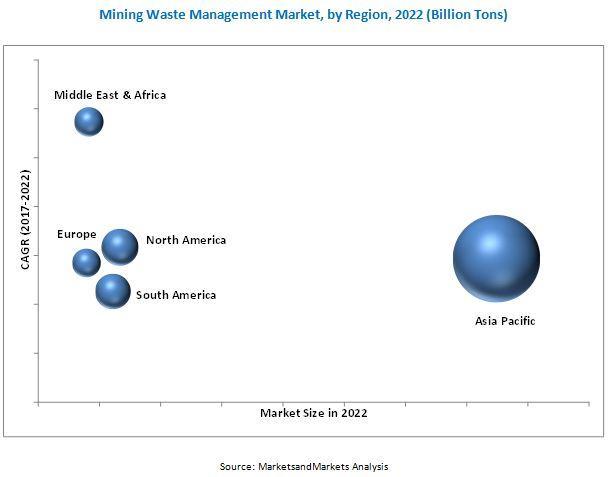 Mining Waste Management Market - Veolia Environnement (France)