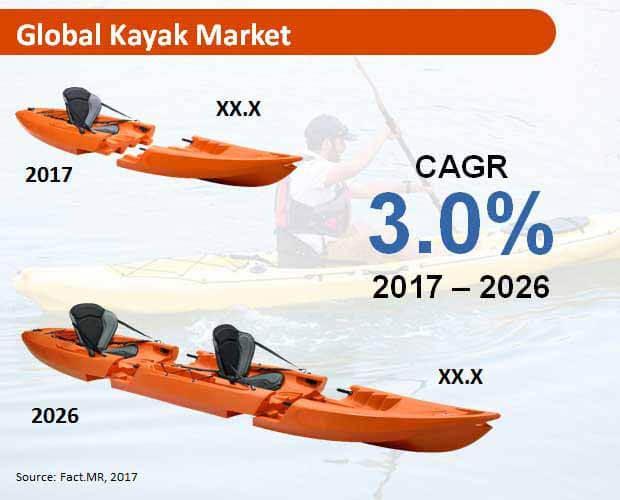 Kayak Market