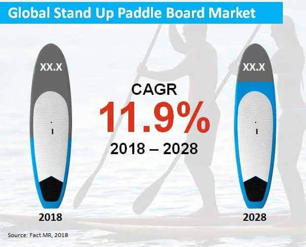 Stand Up Paddle Board Market