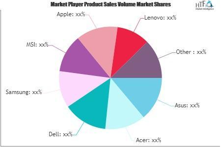 Laptop Market