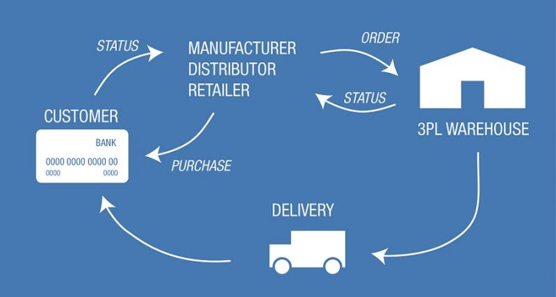 Third-Party Logistics (3PL) Market