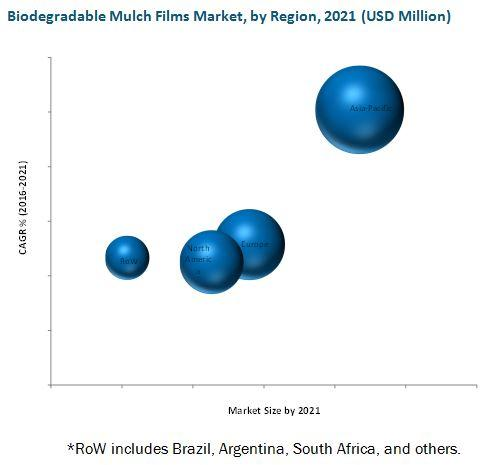Biodegradable Mulch Films Market : Leading Players are BASF SE
