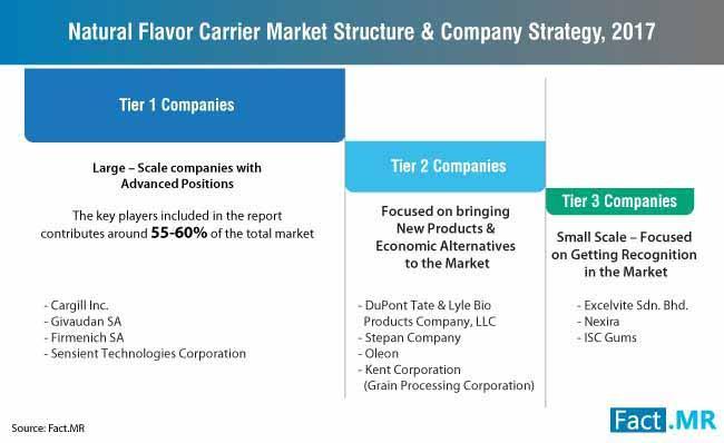 Natural Flavor Carrier Market