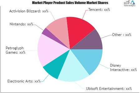 Gaming Software Market