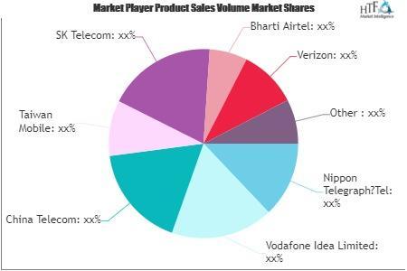 Telecoms Market