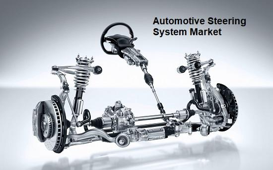 Automotive Steering System Market Top Key Players - ZF
