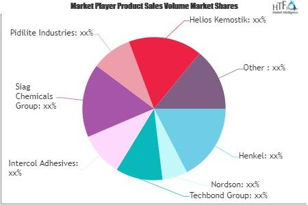 Tobacco and Cigarette Adhesives Market