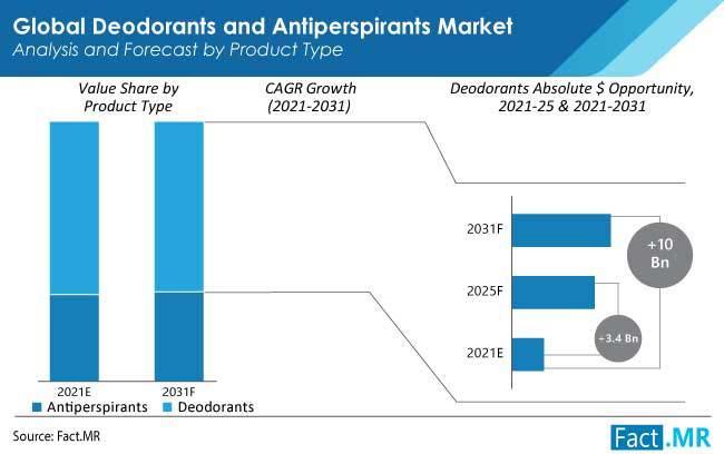Deodorants and Antiperspirants Market