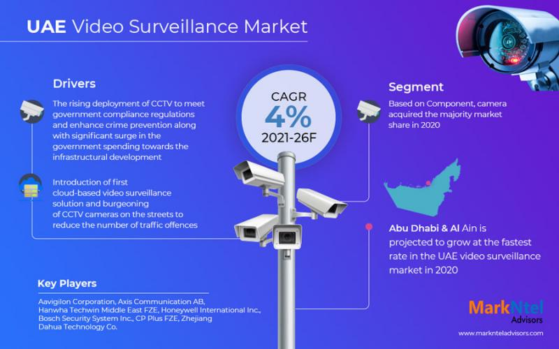 UAE Video Surveillance Market Size, Share, Demand, Trends,