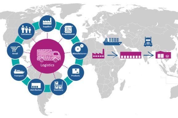 Supply Chain Risk Management Market