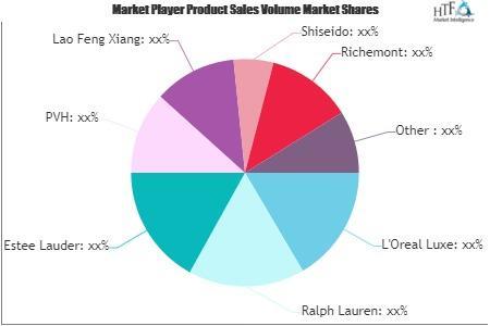Consumer Luxury Goods Market