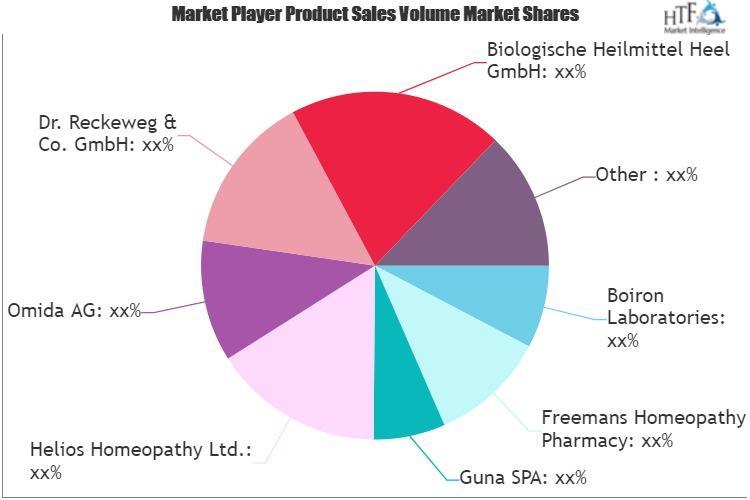 Human Homeopathic Medicines Market